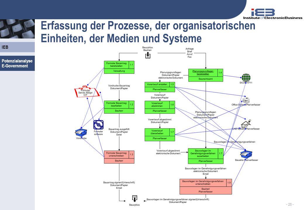 Erfassung der Prozesse, der organisatorischen Einheiten, der Medien und Systeme