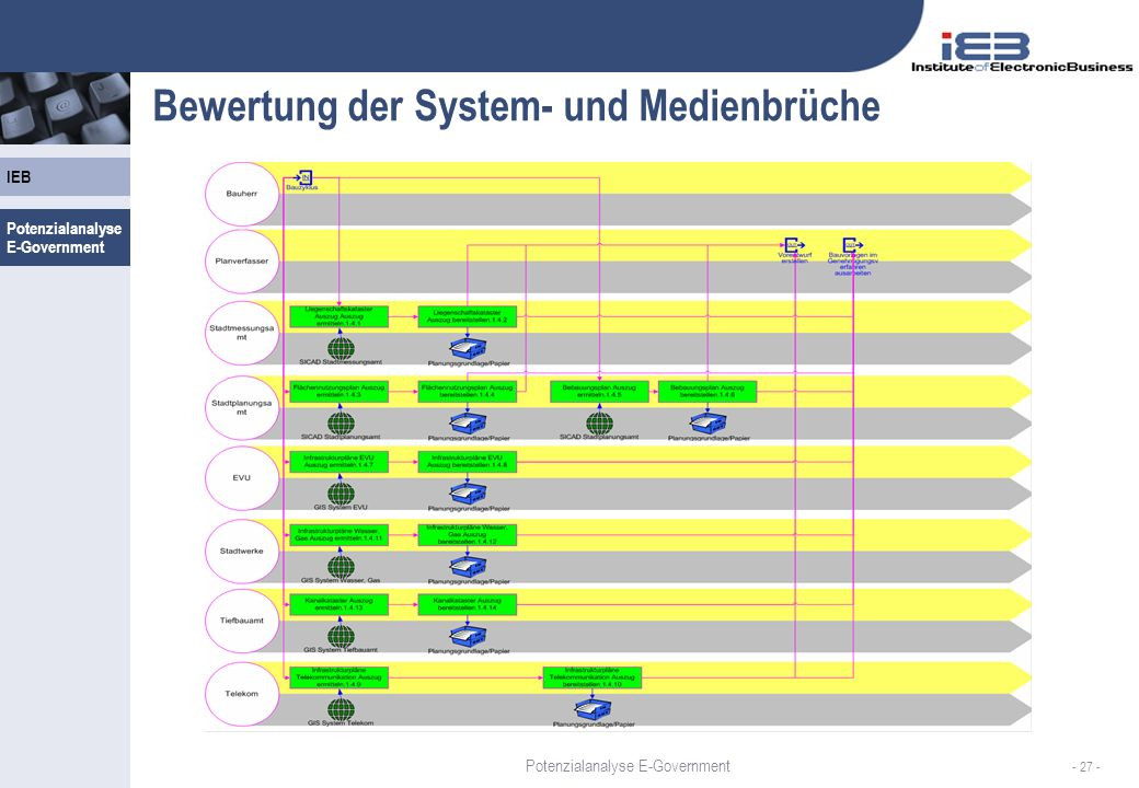 Bewertung der System- und Medienbrüche
