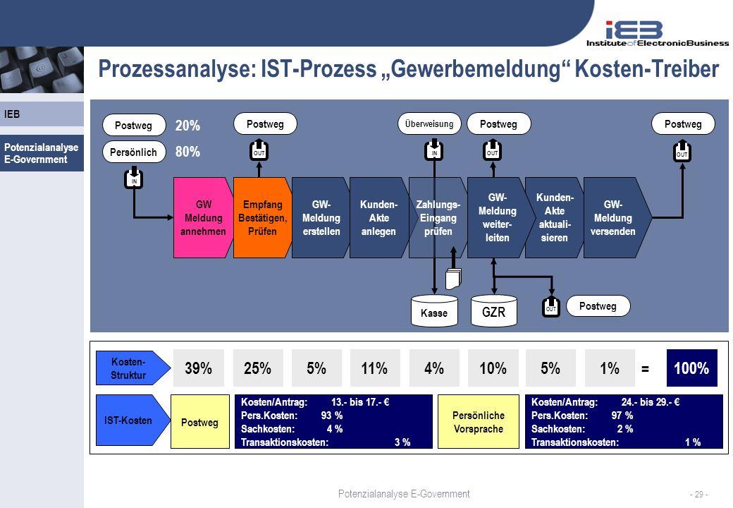"""Prozessanalyse: IST-Prozess """"Gewerbemeldung Kosten-Treiber"""