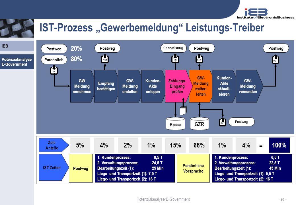 """IST-Prozess """"Gewerbemeldung Leistungs-Treiber"""