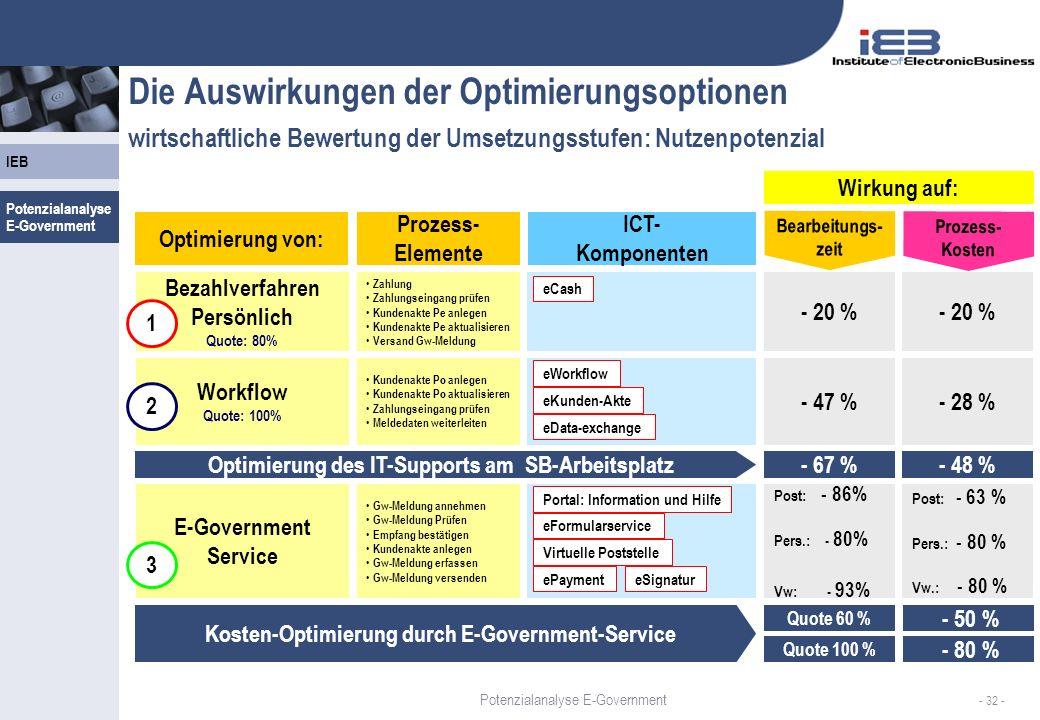 Die Auswirkungen der Optimierungsoptionen wirtschaftliche Bewertung der Umsetzungsstufen: Nutzenpotenzial