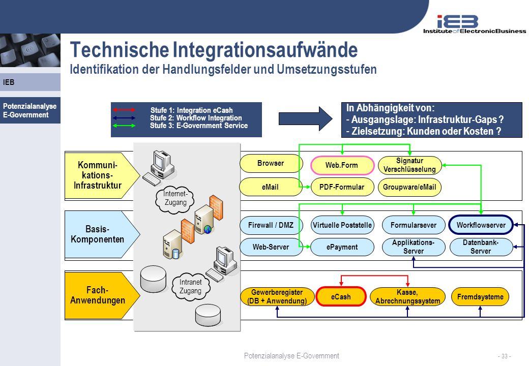 Technische Integrationsaufwände Identifikation der Handlungsfelder und Umsetzungsstufen