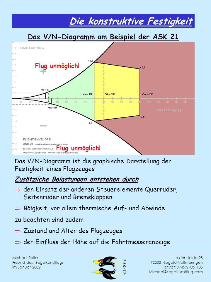 Das V/N-Diagramm am Beispiel der ASK 21