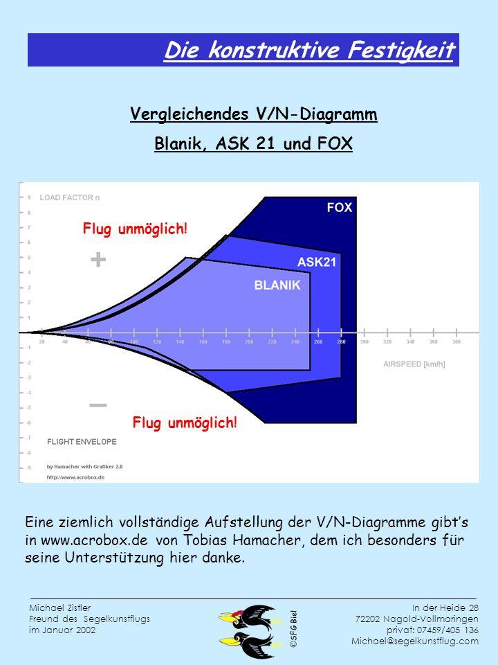 Vergleichendes V/N-Diagramm