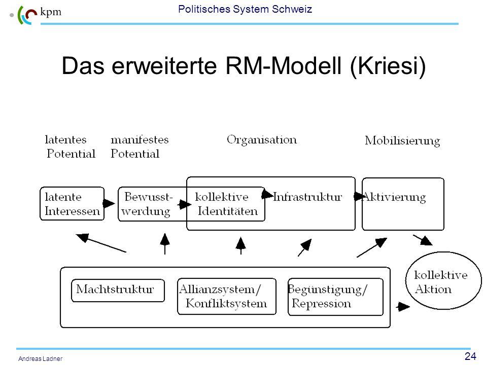 Das erweiterte RM-Modell (Kriesi)