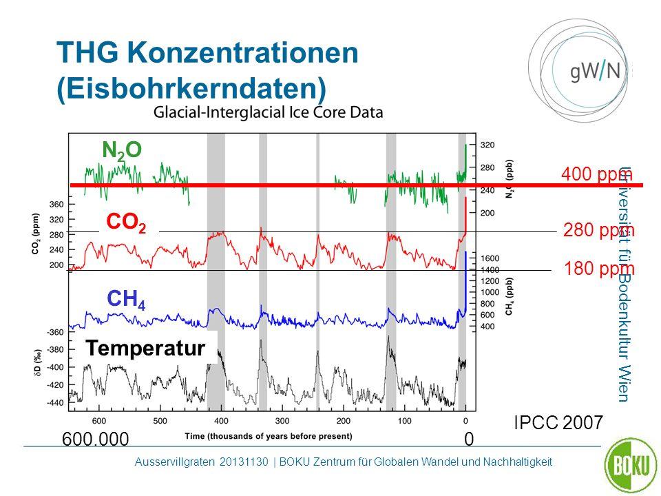 THG Konzentrationen (Eisbohrkerndaten)
