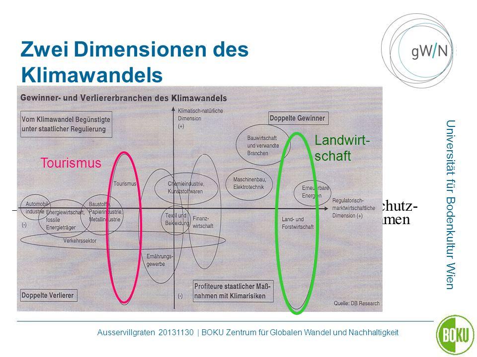 Zwei Dimensionen des Klimawandels