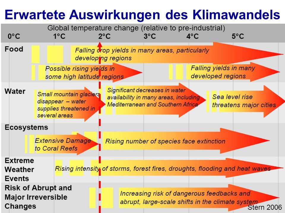 Erwartete Auswirkungen des Klimawandels