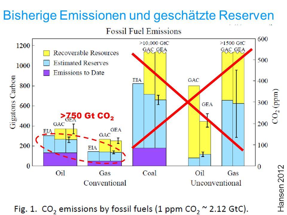 Bisherige Emissionen und geschätzte Reserven