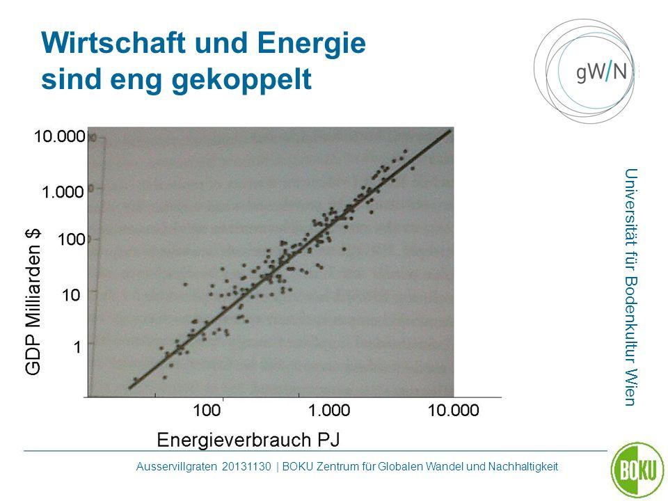 Wirtschaft und Energie sind eng gekoppelt