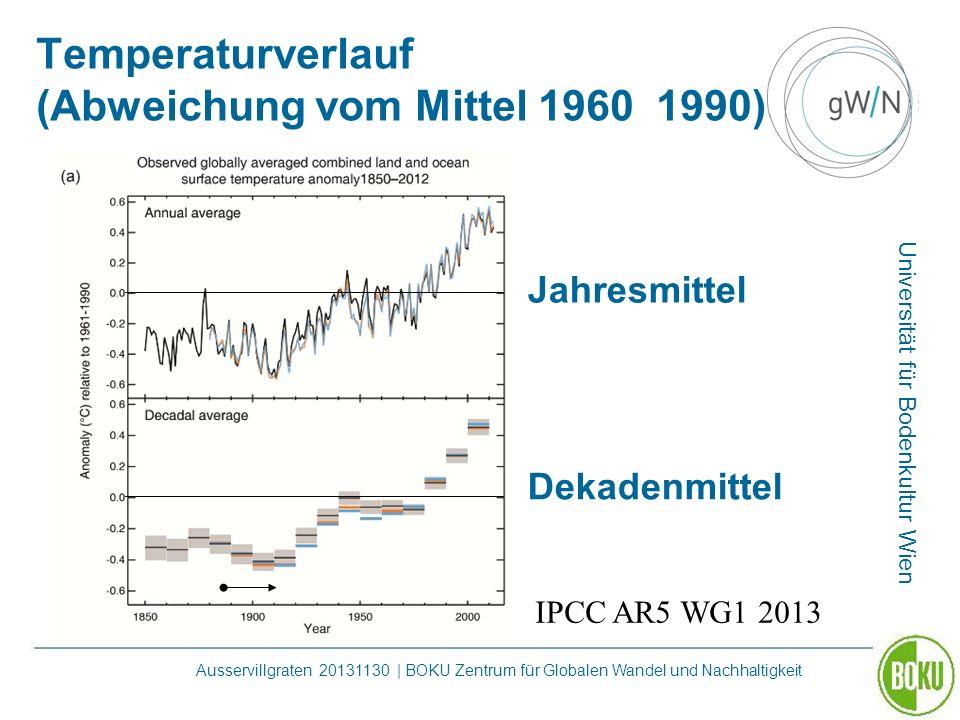 Temperaturverlauf (Abweichung vom Mittel 1960 1990)