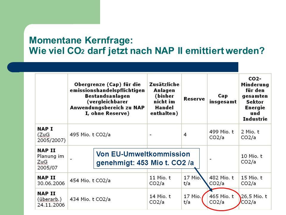 Momentane Kernfrage: Wie viel CO2 darf jetzt nach NAP II emittiert werden