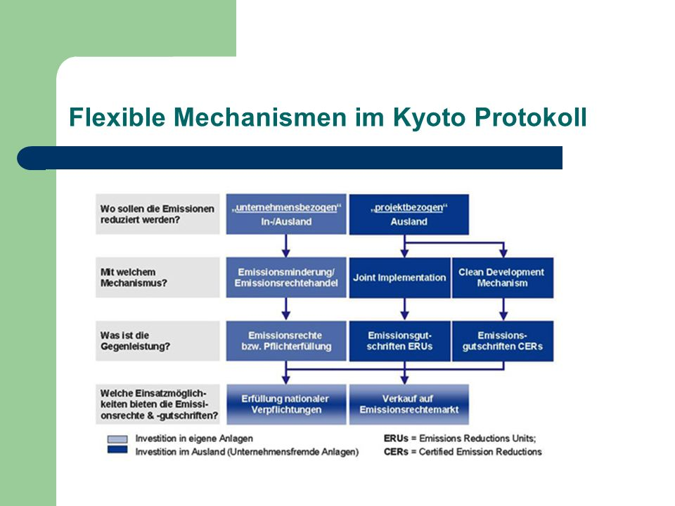 Flexible Mechanismen im Kyoto Protokoll