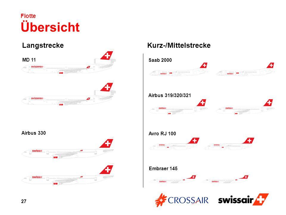 Langstrecke Kurz-/Mittelstrecke Flotte Übersicht MD 11 Saab 2000