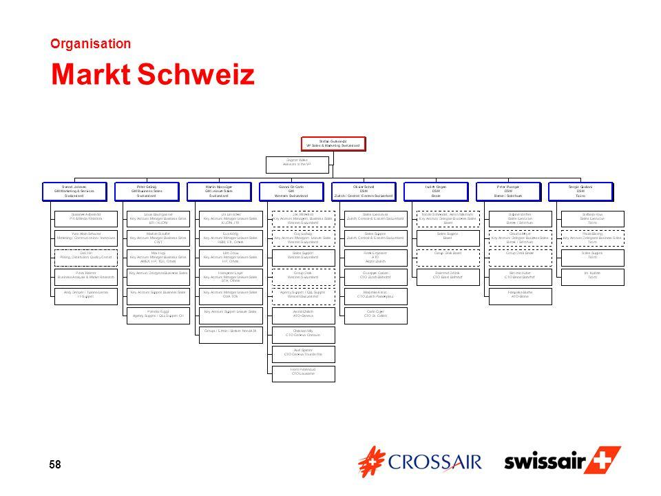 Organisation Markt Schweiz