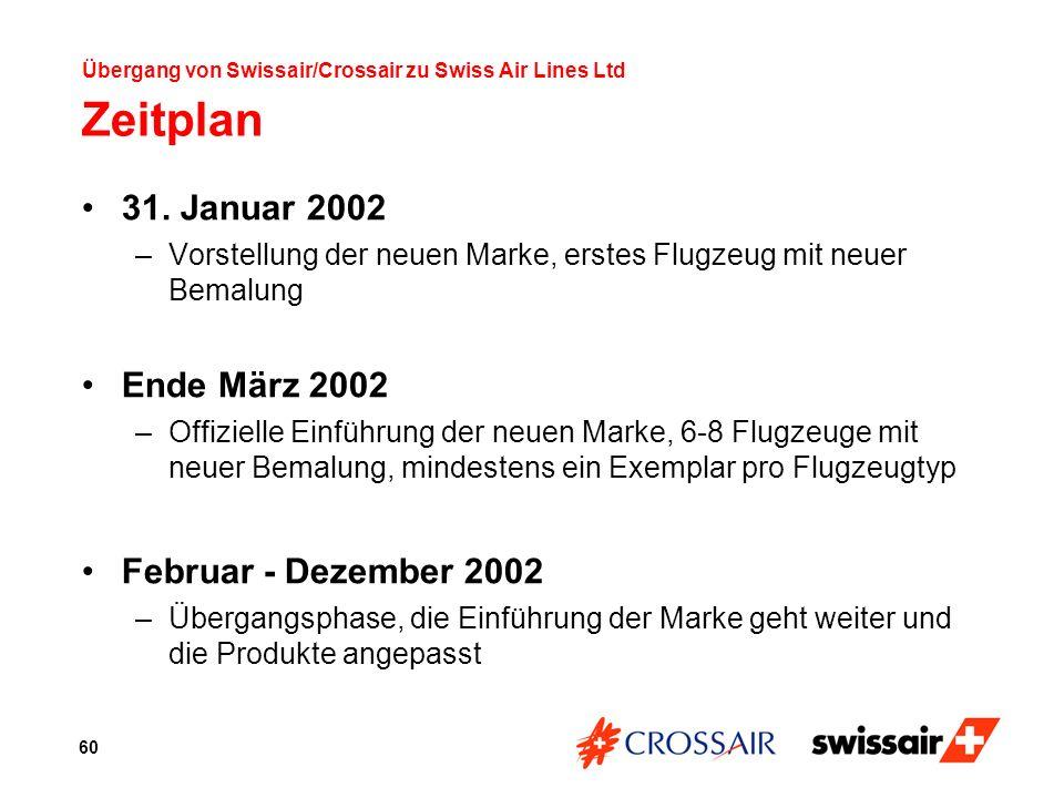 Übergang von Swissair/Crossair zu Swiss Air Lines Ltd Zeitplan