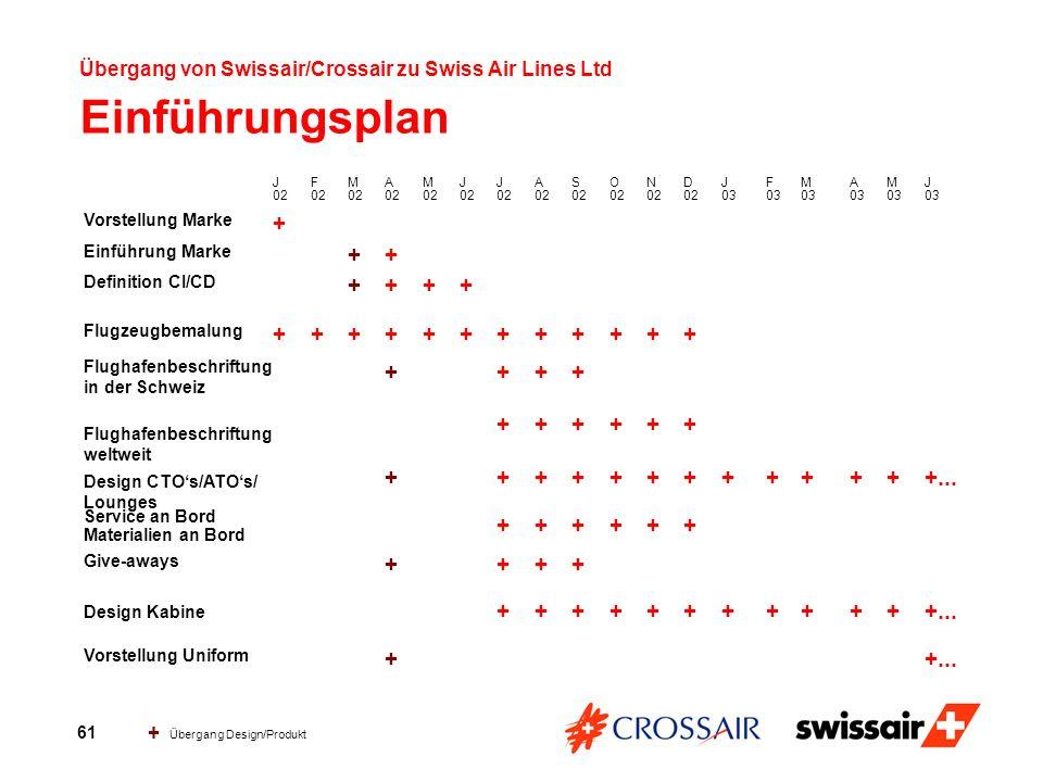 Übergang von Swissair/Crossair zu Swiss Air Lines Ltd Einführungsplan