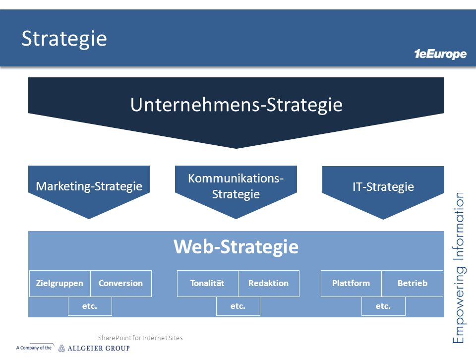 Strategie Unternehmens-Strategie Web-Strategie