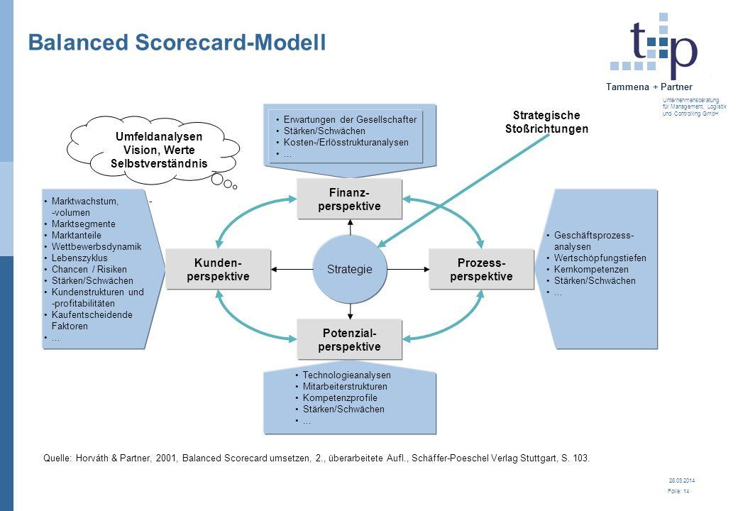 Balanced Scorecard-Modell