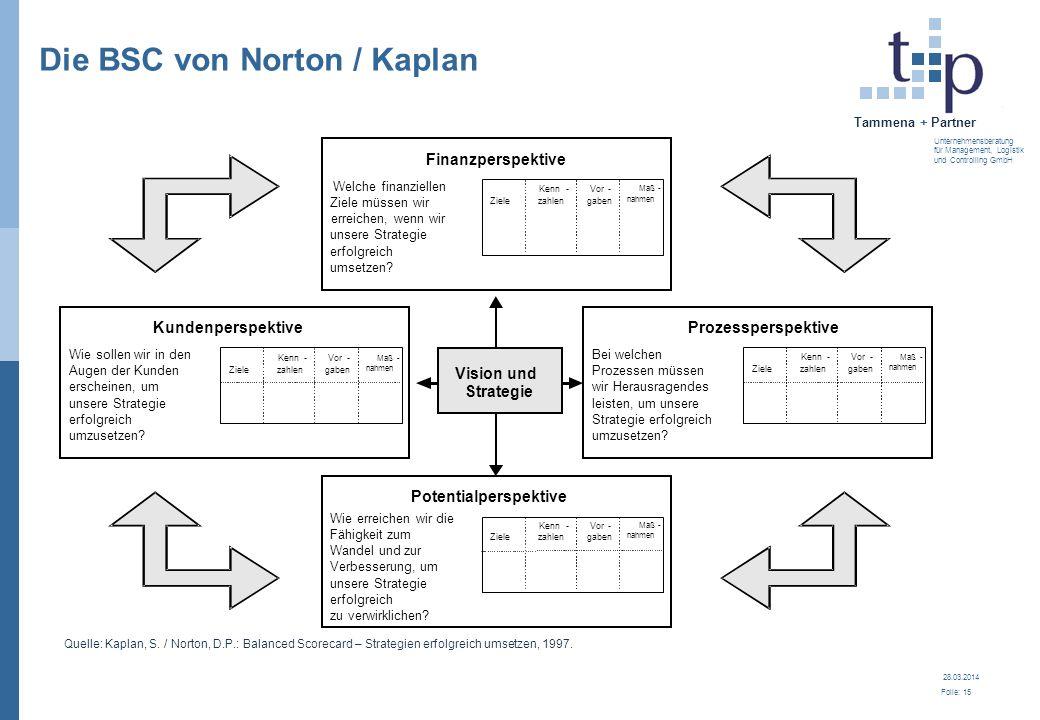 Die BSC von Norton / Kaplan