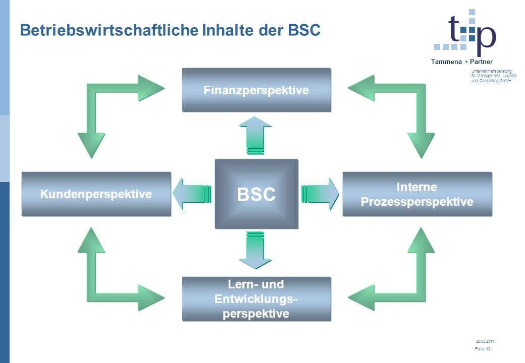 Betriebswirtschaftliche Inhalte der BSC