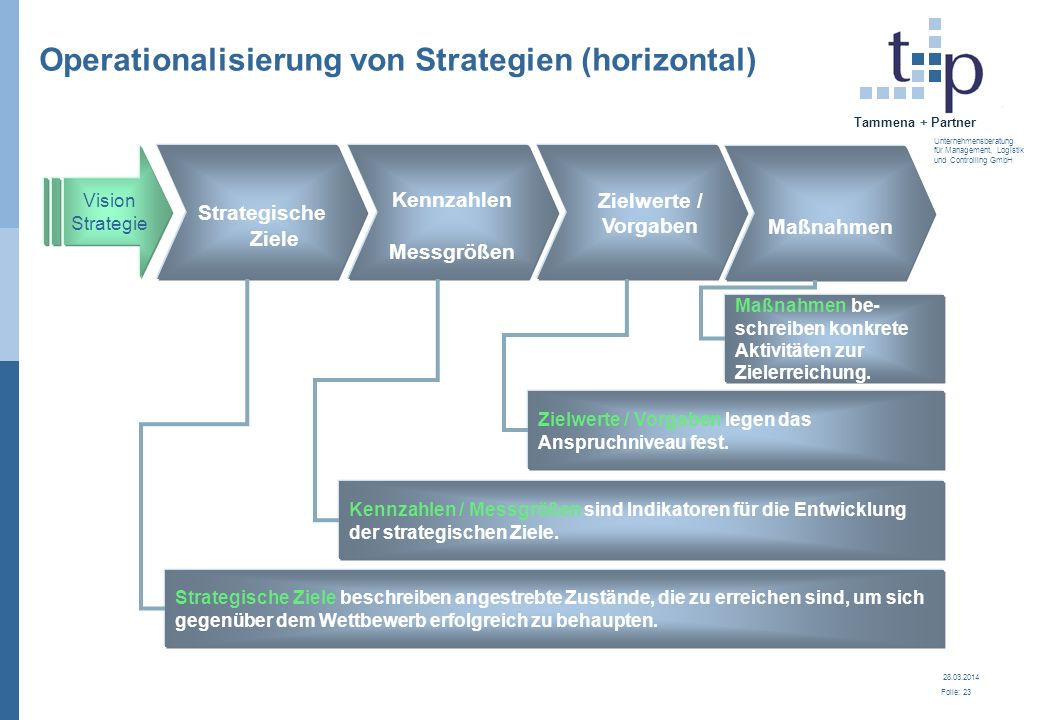 Operationalisierung von Strategien (horizontal)