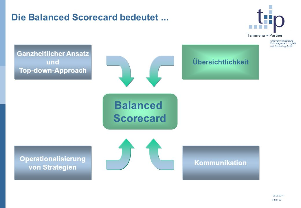 Die Balanced Scorecard bedeutet ...