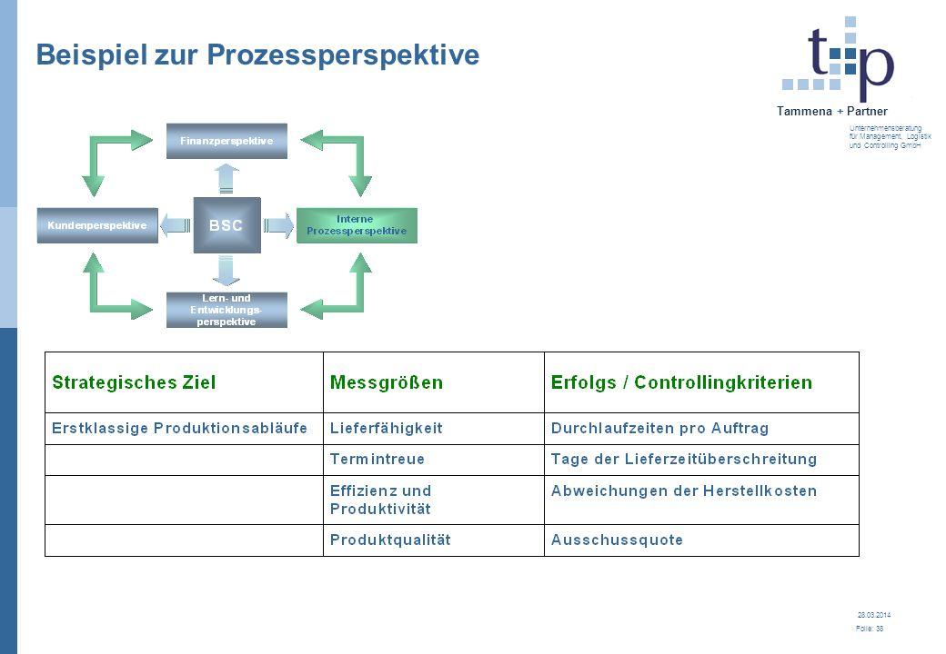 Beispiel zur Prozessperspektive