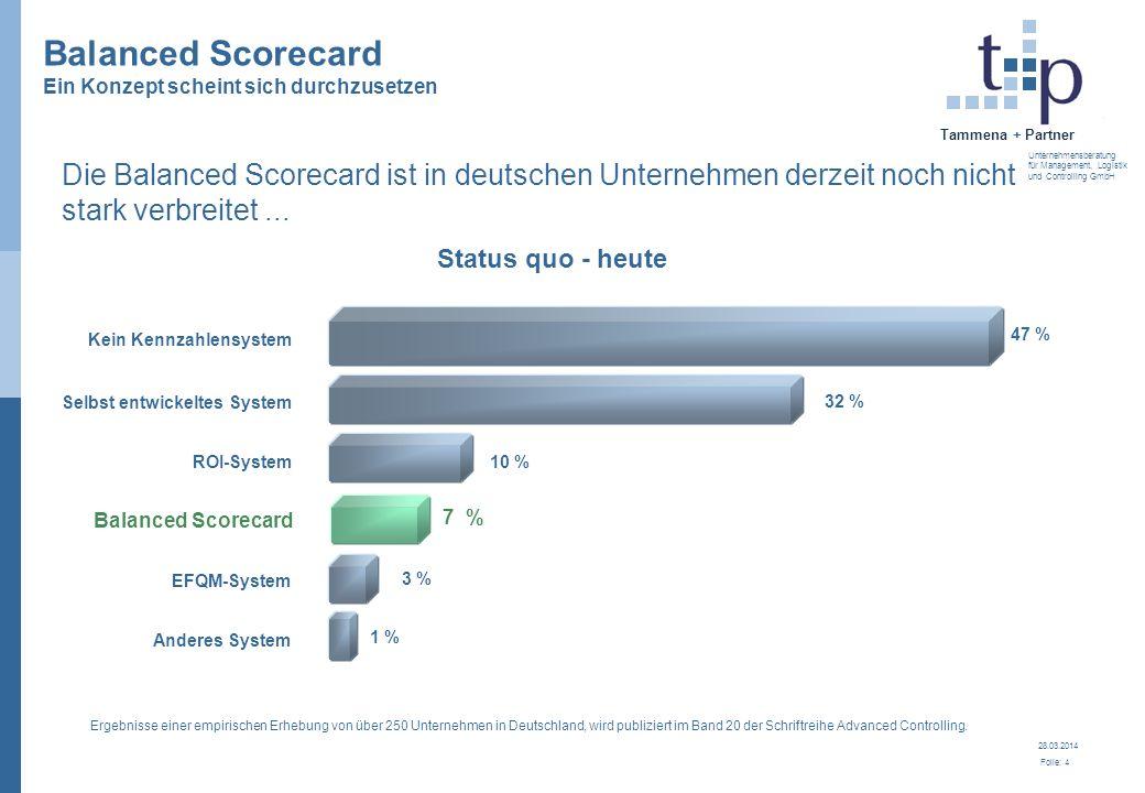 Balanced Scorecard Ein Konzept scheint sich durchzusetzen