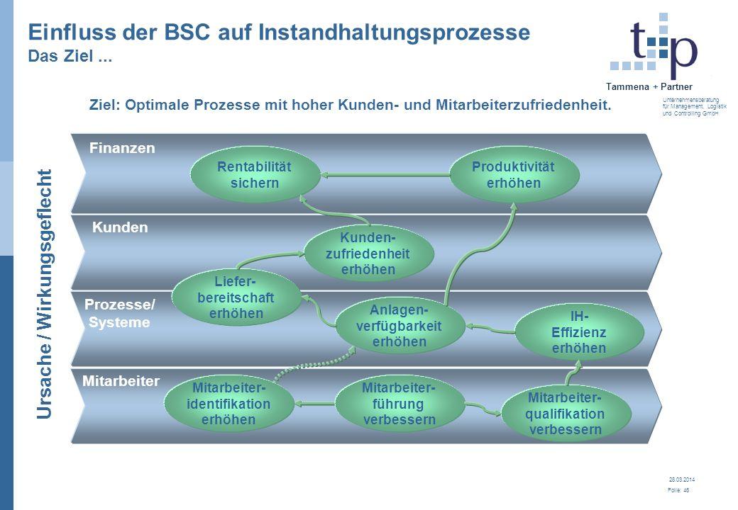 Einfluss der BSC auf Instandhaltungsprozesse Das Ziel ...
