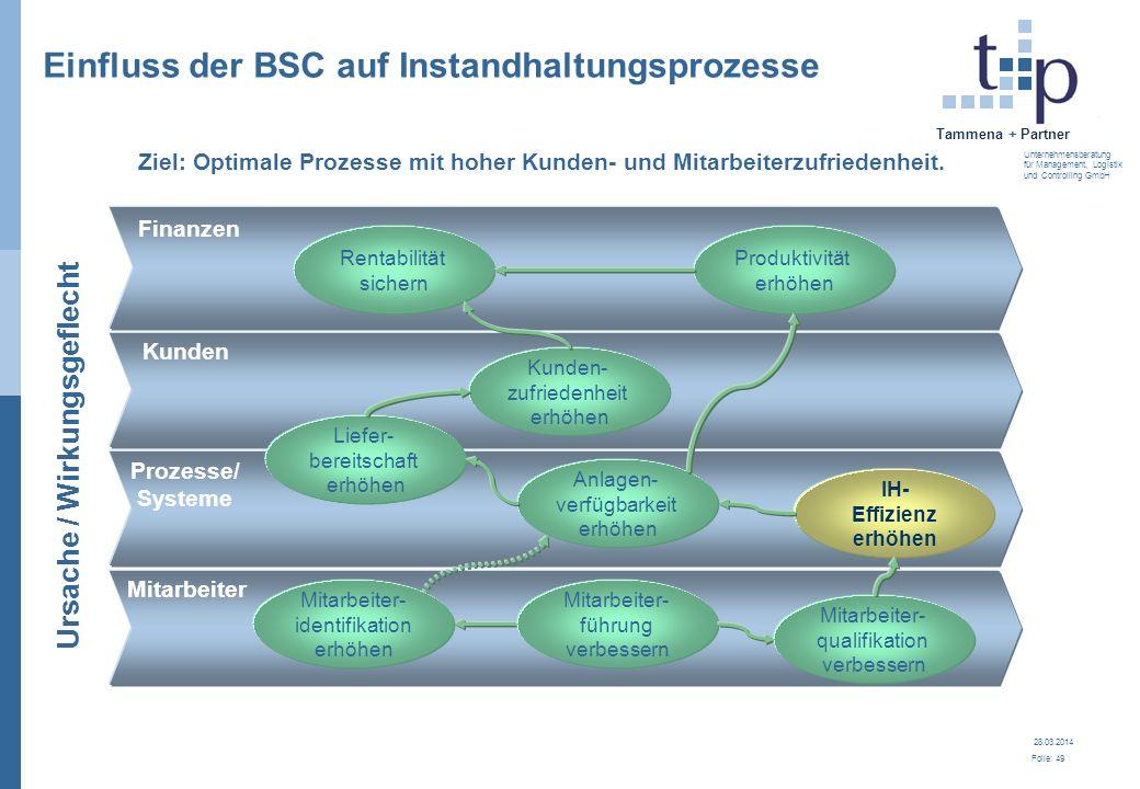 Einfluss der BSC auf Instandhaltungsprozesse