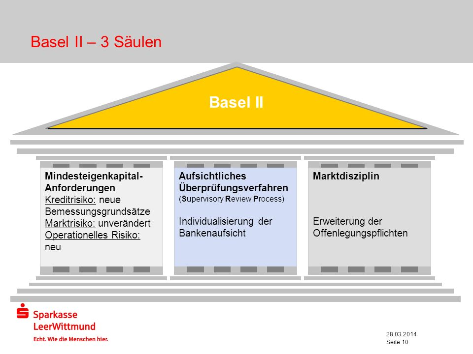 Basel II – 3 Säulen Basel II Mindesteigenkapital- Anforderungen
