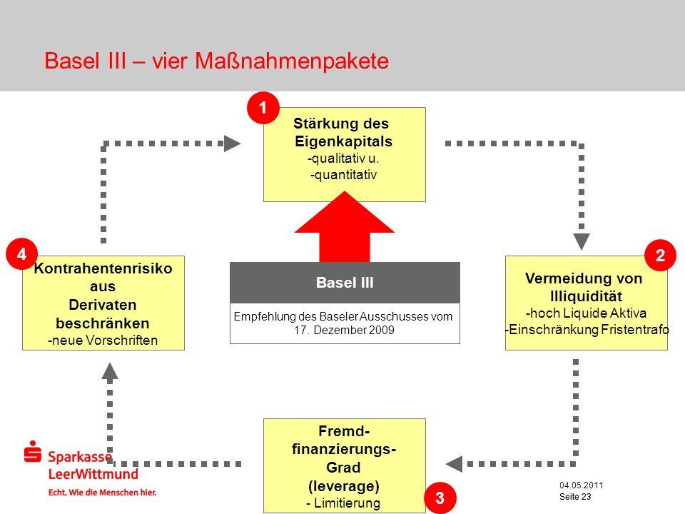 Basel III – vier Maßnahmenpakete