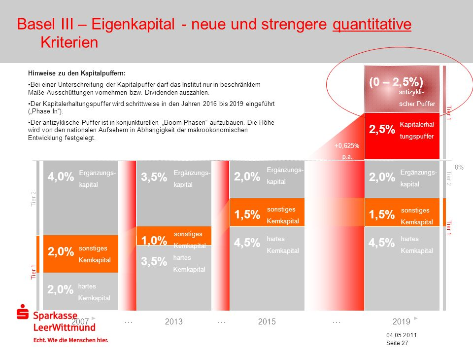 Basel III – Eigenkapital - neue und strengere quantitative Kriterien