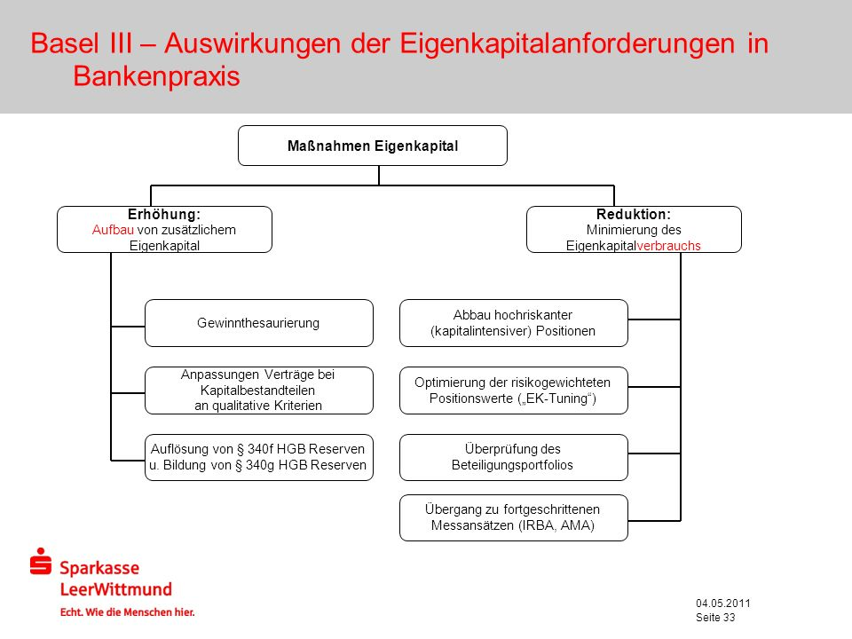 Basel III – Auswirkungen der Eigenkapitalanforderungen in Bankenpraxis
