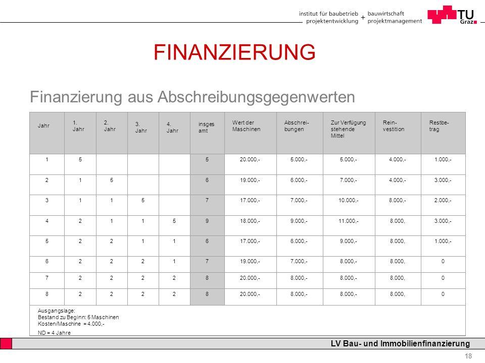 FINANZIERUNG Finanzierung aus Abschreibungsgegenwerten 08.11.2007