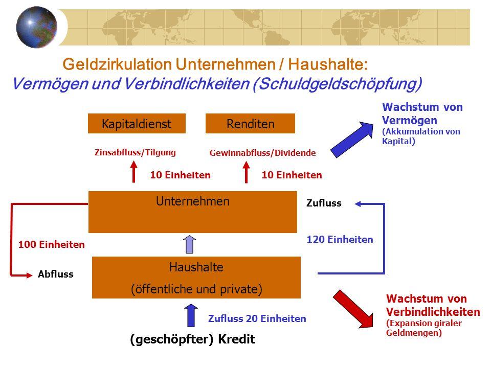 Geldzirkulation Unternehmen / Haushalte: