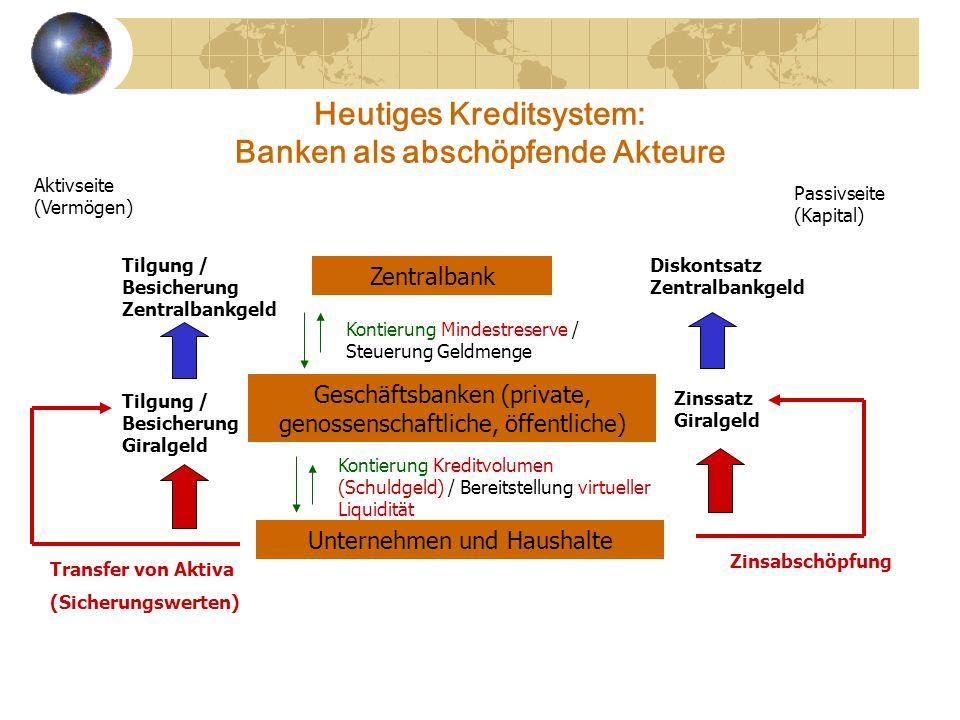 Heutiges Kreditsystem: Banken als abschöpfende Akteure