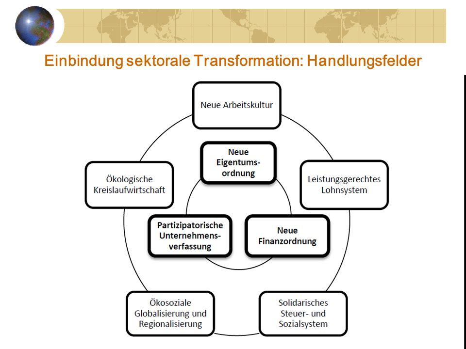 Einbindung sektorale Transformation: Handlungsfelder