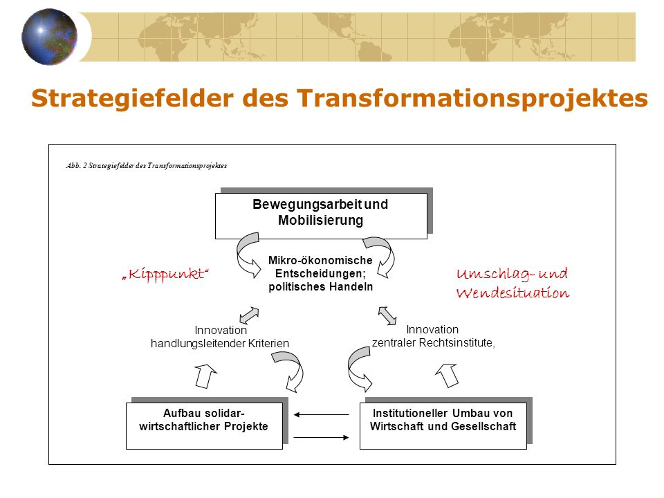 Strategiefelder des Transformationsprojektes