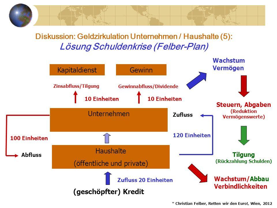 Lösung Schuldenkrise (Felber-Plan)