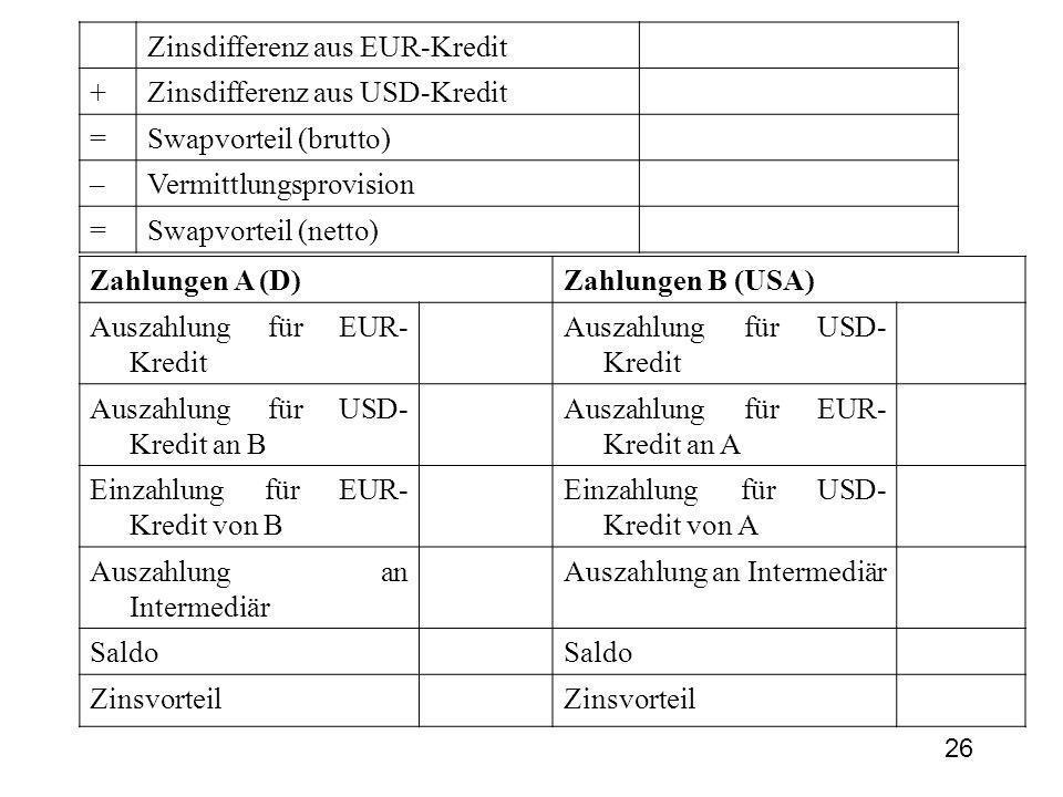 Zinsdifferenz aus EUR-Kredit