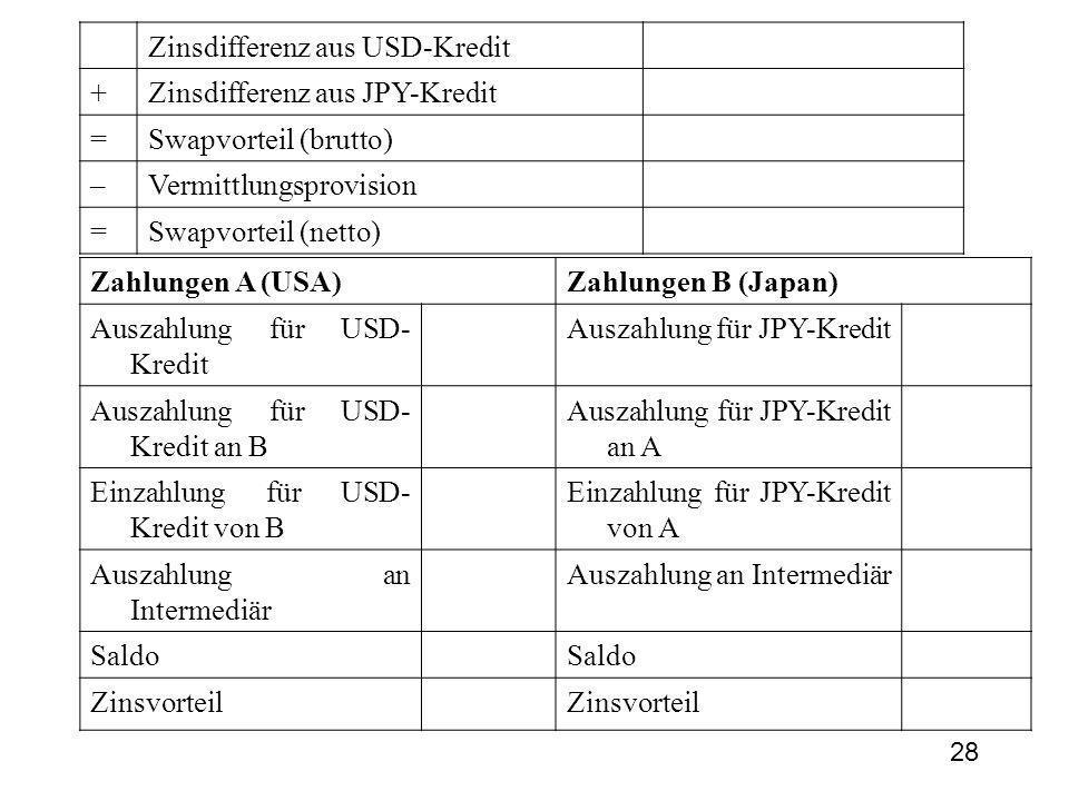Zinsdifferenz aus USD-Kredit