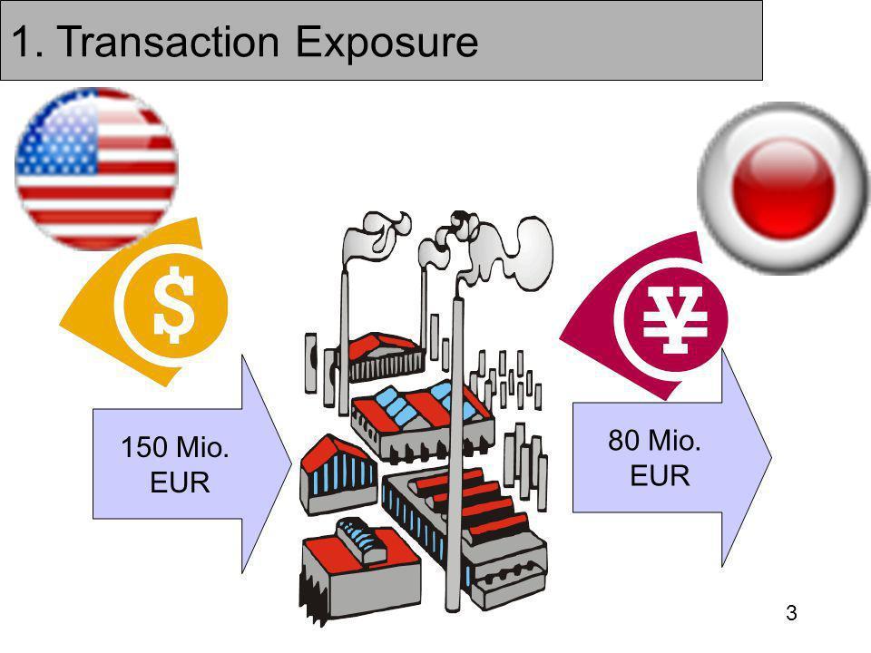 1. Transaction Exposure 80 Mio. EUR 150 Mio. EUR