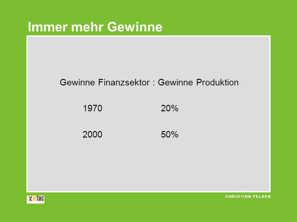 Immer mehr Gewinne Gewinne Finanzsektor : Gewinne Produktion 1970 20%