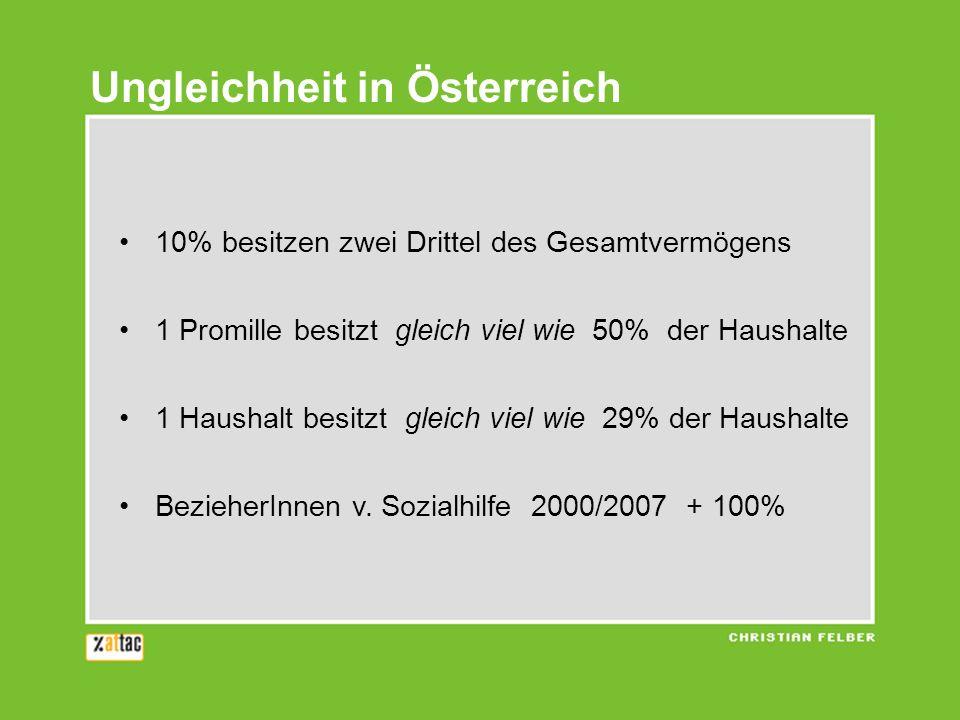 Ungleichheit in Österreich