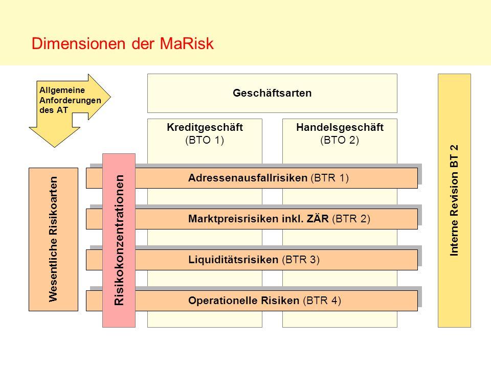 Dimensionen der MaRisk