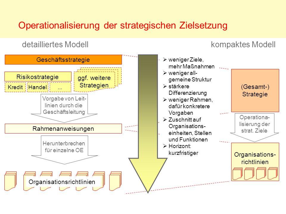 Operationalisierung der strategischen Zielsetzung