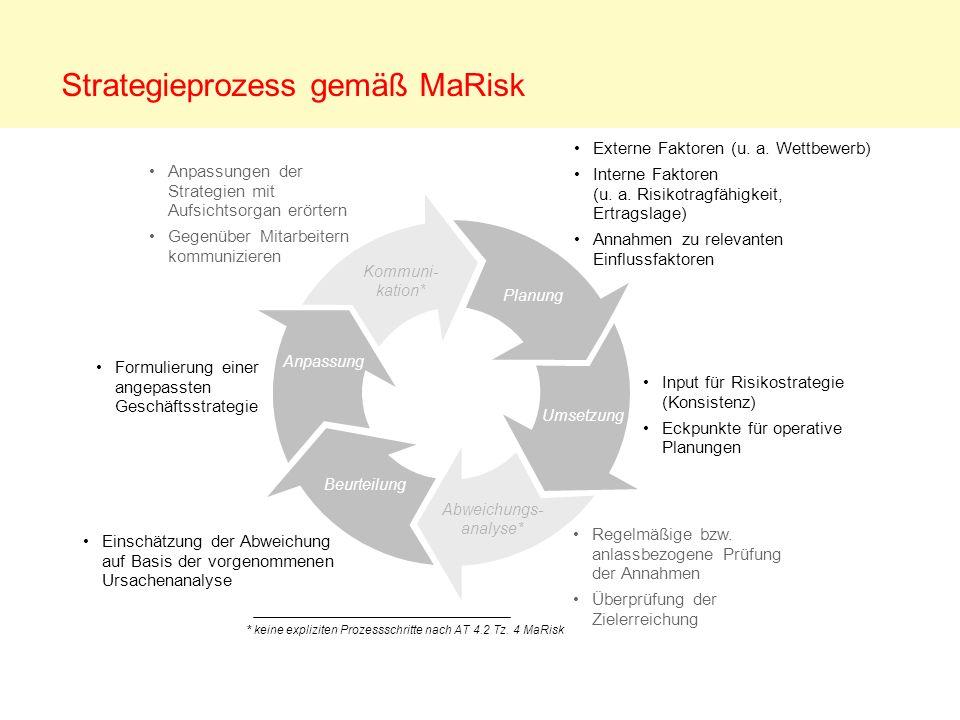 Strategieprozess gemäß MaRisk