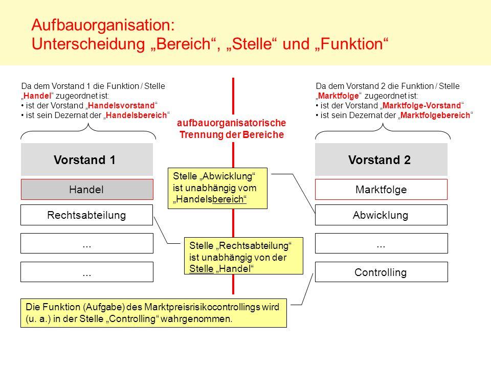 """Aufbauorganisation: Unterscheidung """"Bereich , """"Stelle und """"Funktion"""